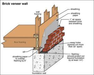 Brick-Veneer-Wall